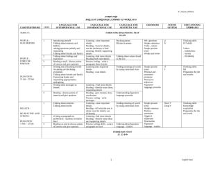 EL Sec Yearly Scheme of Work  Form 1 Sample 1 2010.doc